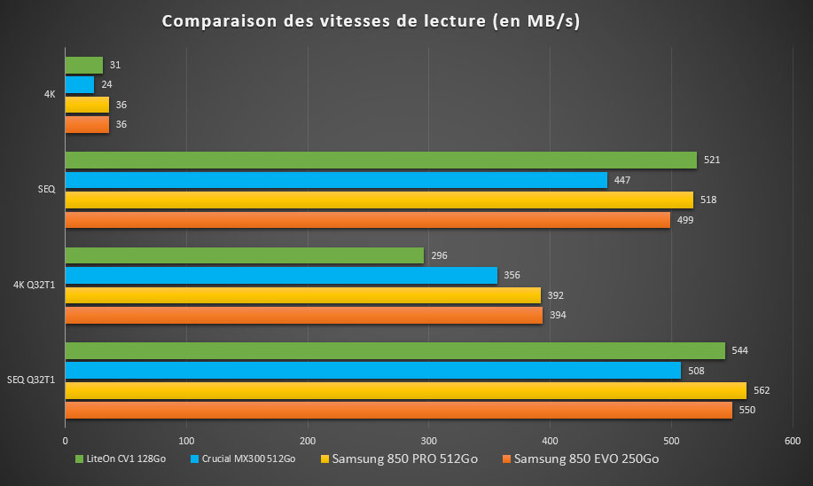 SSD Crucial MX300 : les performances en lecture