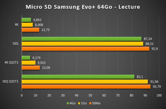 Carte MicroSD Samsung Evo+ 64Go