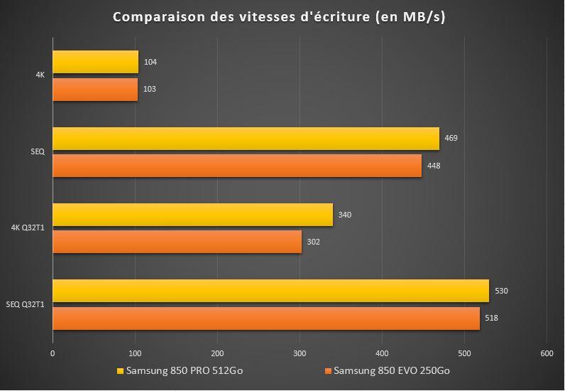 SSD Samsung 850 Pro : comparaison entre gamme Pro et EVO !