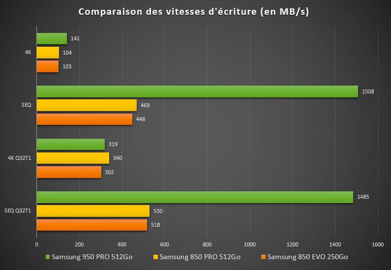 SSD Samsung 950 Pro 512Go : une vitesse d'écriture tout aussi impressionnante !
