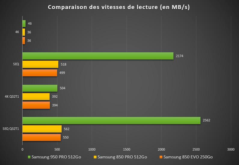 SSD Samsung 950 Pro 512Go : une vitesse de lecture assez ahurissante !